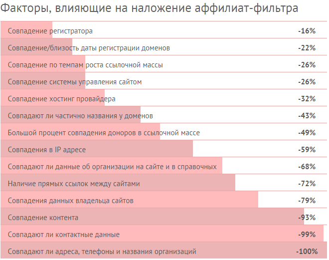 факторы влияющие на аффилирование сайтов